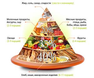 пирамида правильного питания 1992 года