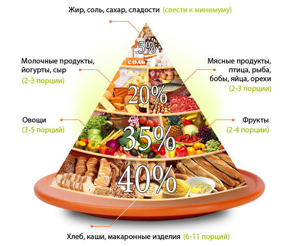 схема правильного питания